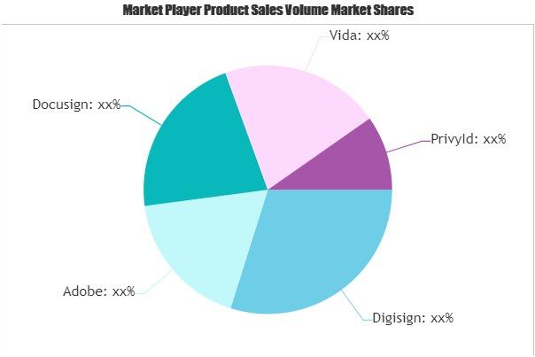 Digital Signature Market (1)