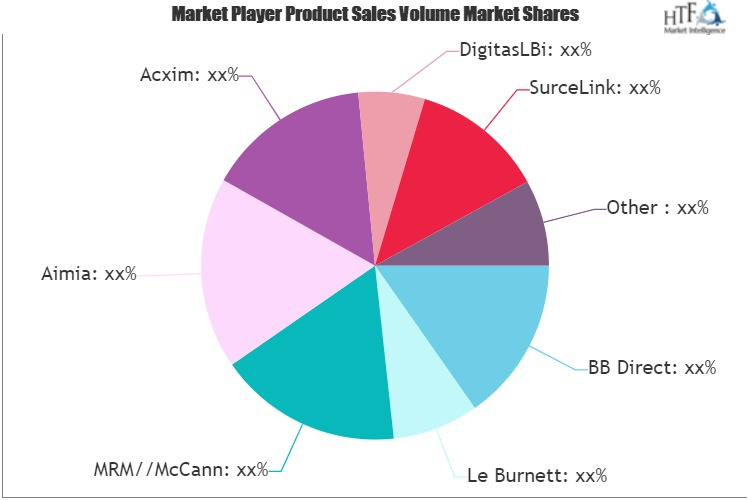 Direct Marketing Market