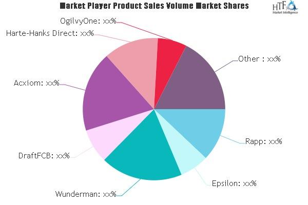 Direct Marketing Services Market