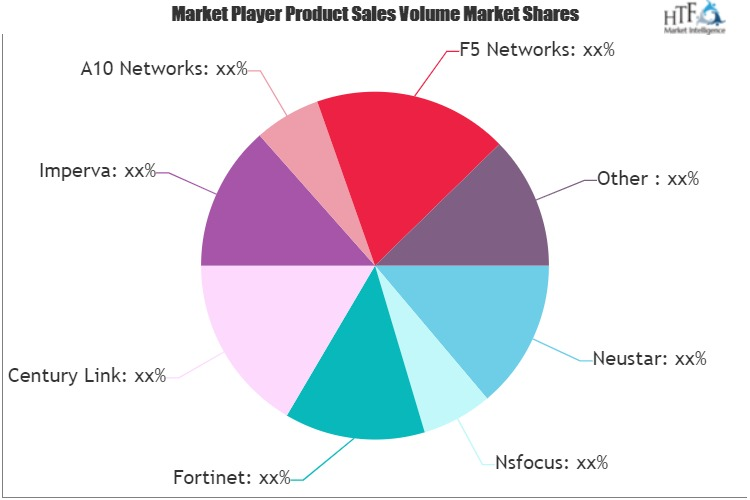 Distributed Denial-of-Service (DDoS) Protection Services Market