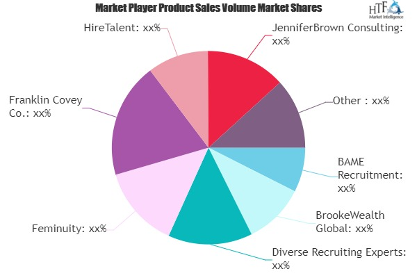 Diversity & Inclusion Consulting Service Market