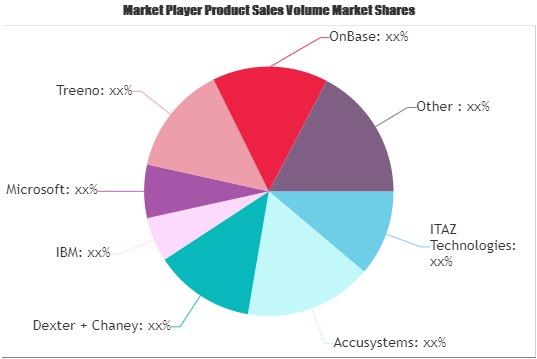 Document Imaging Software Market