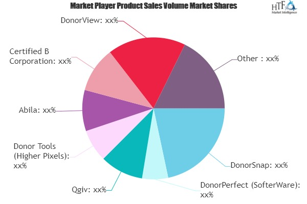 Donor Management Software Market