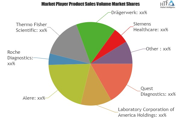 Drugs of Abuse Testing Market