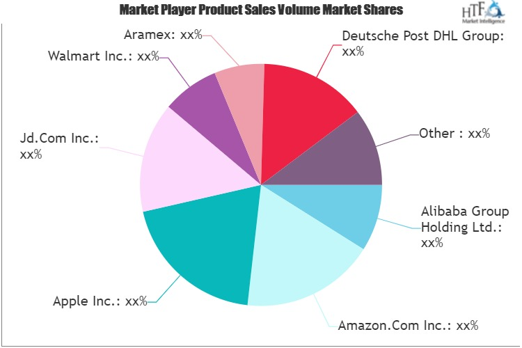 E Commerce Market To Make Great Impact In Near Future Alibaba Apple Walmart Aramex Wall Street Call View the latest market news and prices, and trading information. e commerce market to make great impact