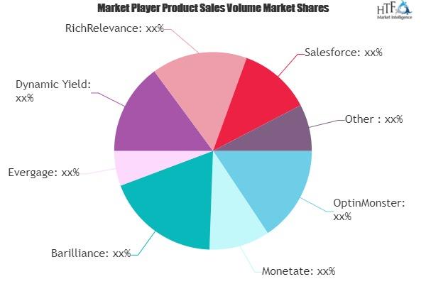 E-Commerce Personalization Software Market