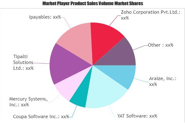 E-Invoicing Market
