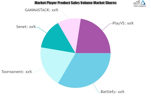 ESports Management Software Market
