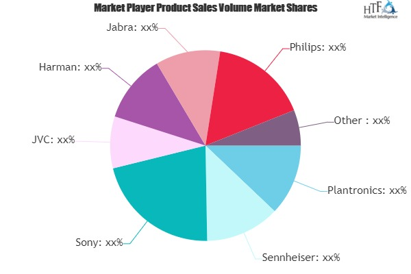 Earphone and Headphone Market