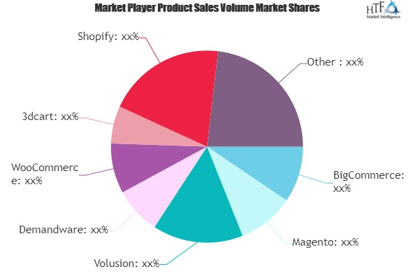 Ecommerce Platform Market