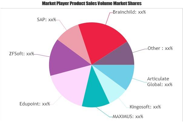 Educational Software Market