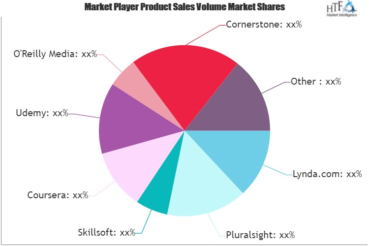 Elearning Content Software Market