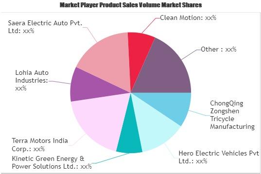 Electric Three-Wheelers Market