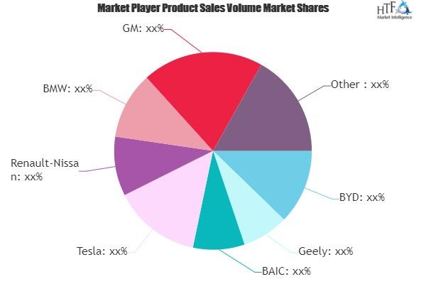 Electric Vehicles Market