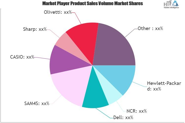 Electronic Cash Register Market
