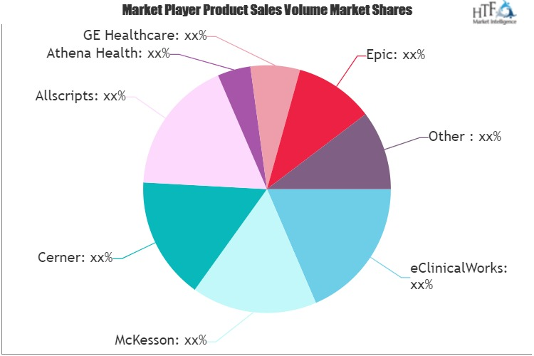 Electronic Health Record Software Solutions Market