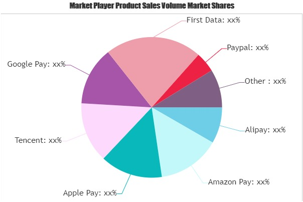 Electronic Payment Market