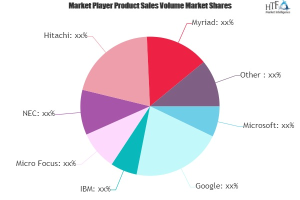 Email Applications Market