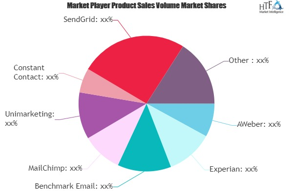 Email Marketing Platforms Market