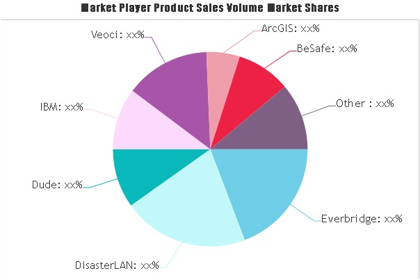 Emergency Management Software Market (1)