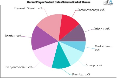 Employee Advocacy Software Market