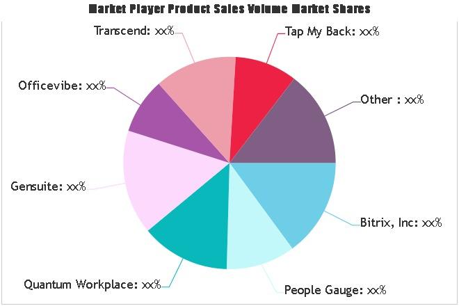 Employee Engagement Platform Market