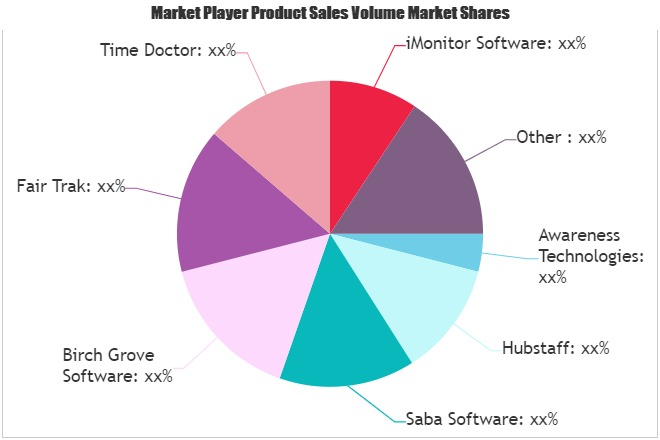 Employee Monitoring Solutions Market