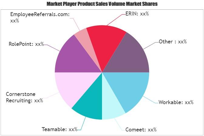 Employee Referral Software Market (1)