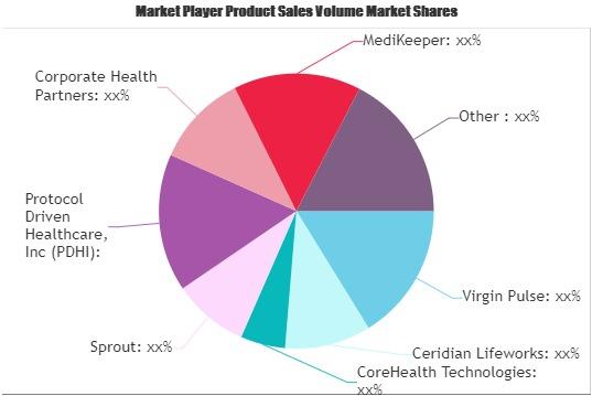 Employee Wellness Software Market (1)