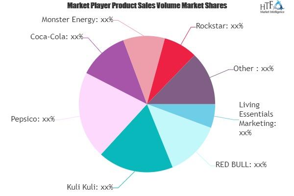 Energy Shots Market