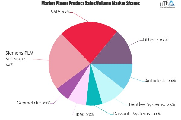 Engineering Software Market