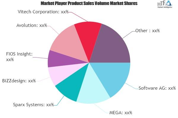 Enterprise Architecture Software Market