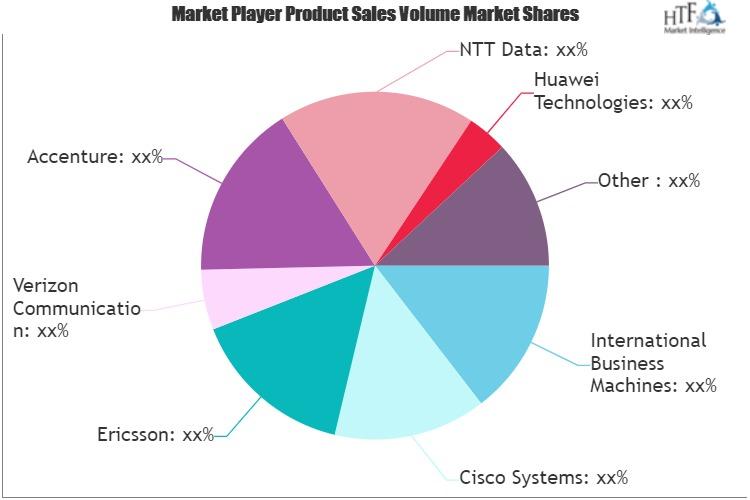 Enterprise Cloud Services Market