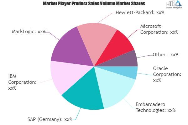 Enterprise Database Management System Market