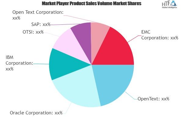 Enterprise Information Management (EIM) Market