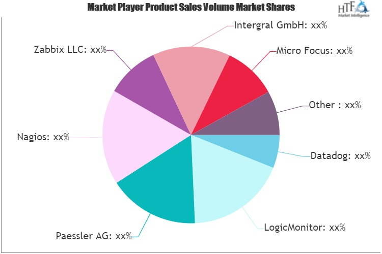Enterprise Monitoring Software Market