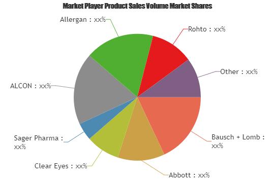 Eye Care Product Market