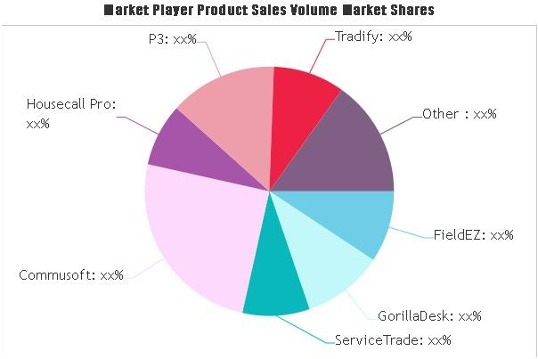 Field Service Software Market