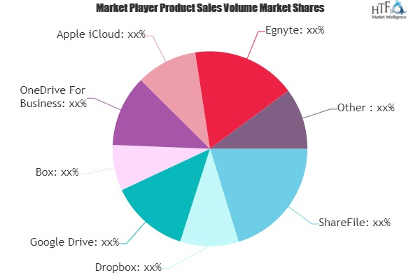 File Sharing Software Market (1)