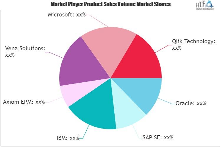 Financial Corporate Performance Management Solution Market