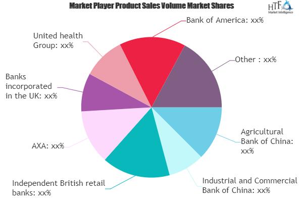 Financial Service Industry Market