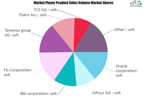Financial Services Application Market