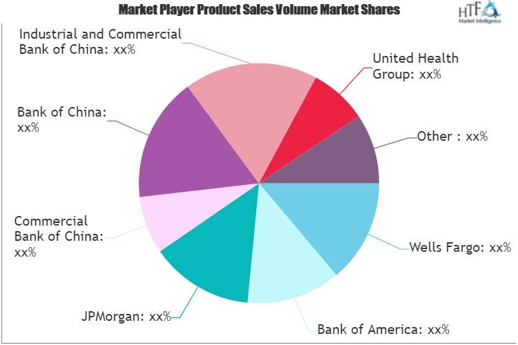 Financial Services Market