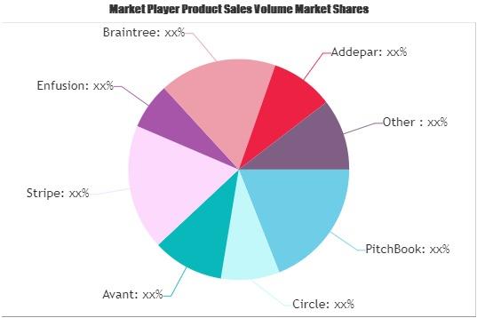 Fintech Technologies Market (1)