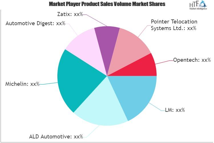 Fleet Management Services Market