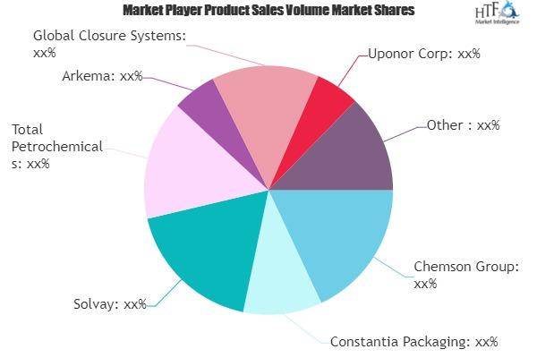 Food & Beverage Plastics Market