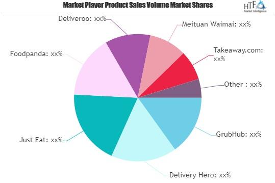 Food Delivery market