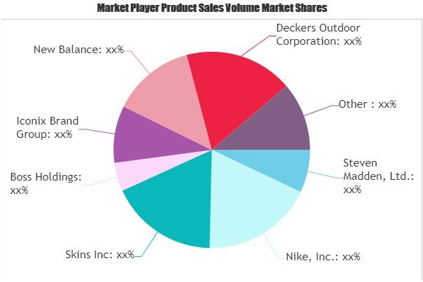 Footwear Manufacturing Market