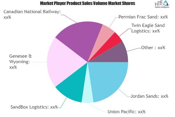 Frac Sand Logistics Market