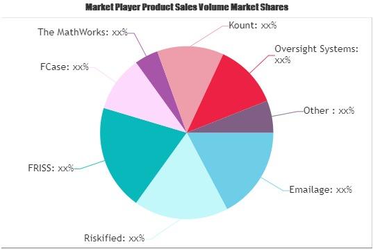 Fraud Management Software Market